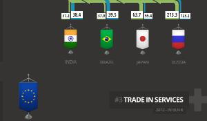 Infographic on international trade agreements