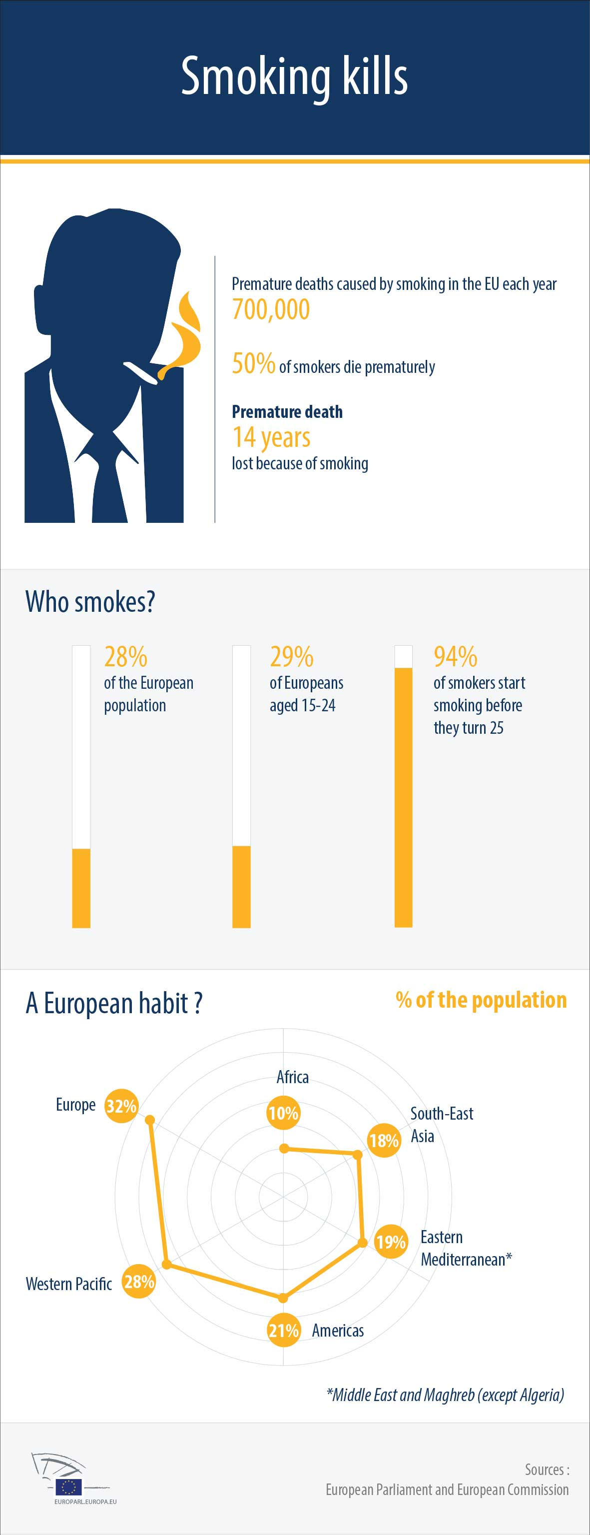 This Infographic about Smoking in Europe and the world, has been created by the European Parliament.