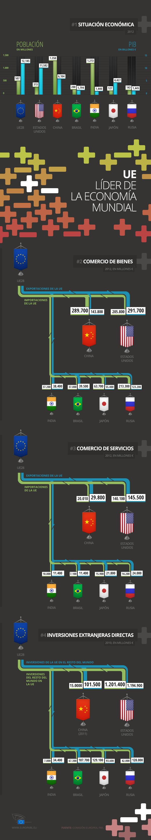 Nuestra infografía le ofrece la oportunidad de repasar las principales cifras del comercio entre Europa y sus principales socios comerciales