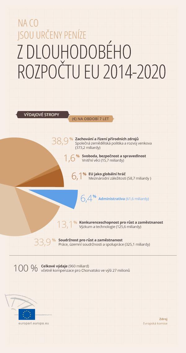 infografika o víceletém finančním rámci