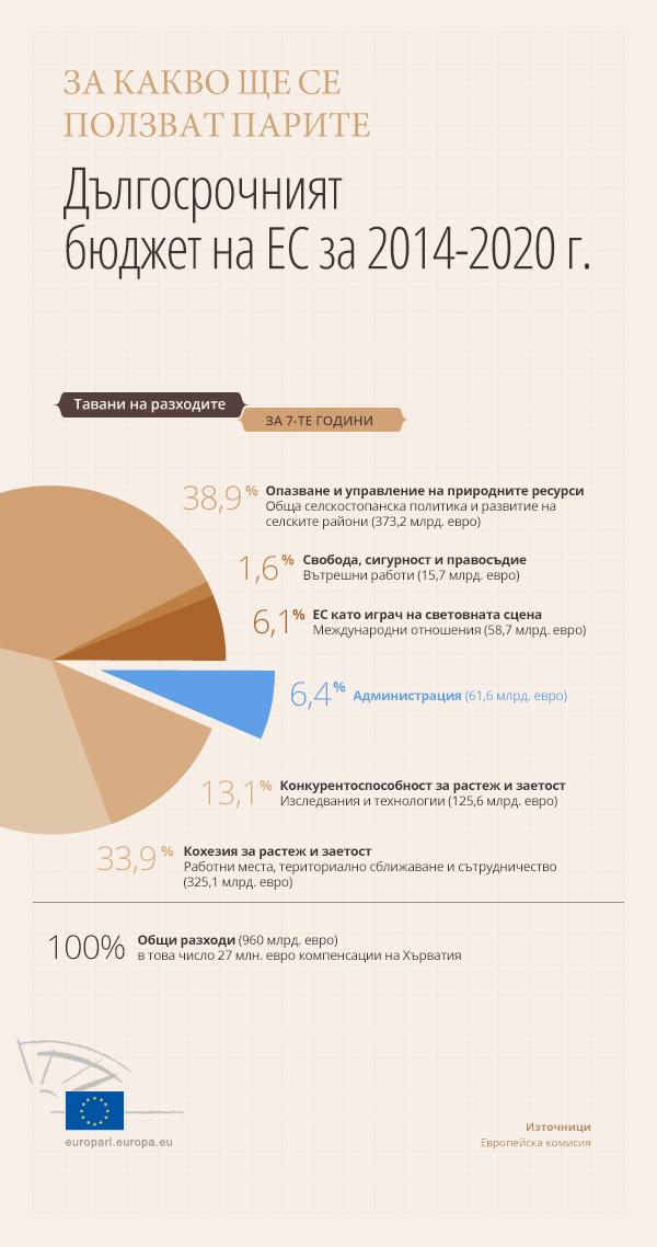 Инфографика: Как се използват средствата в бюджета на ЕС
