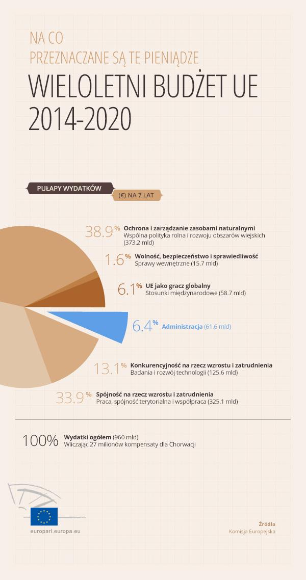 Wieloletnie ramy finansowe na lata 2014-2020
