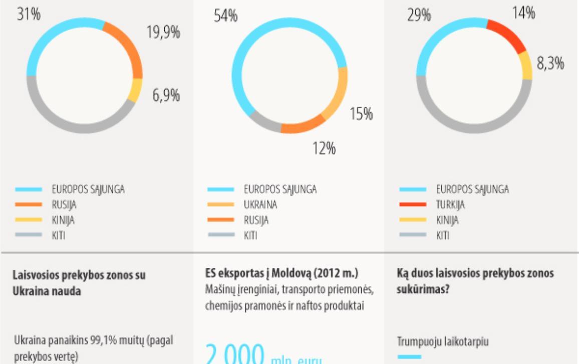 ES, Ukraina, Moldova ir Gruzija: faktai ir skaičiai