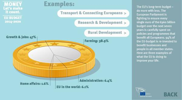 Infographic: EU's budget for 2014-2020