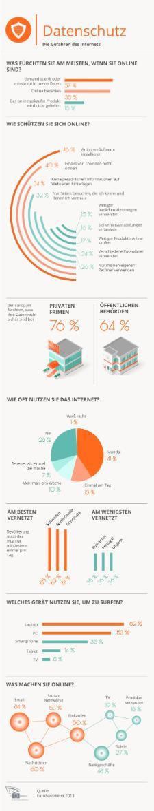 Infografik zum Datenschutz