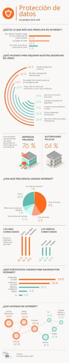 Nuestra infografía ofrece detalles sobre nuestro comportamiento y nuestros temores en Internet.