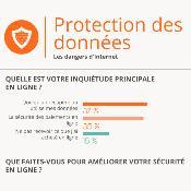 Infographie sur la protection des données