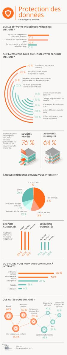 Infographie du Parlement européen sur la protection des données et les dangers d'Internet