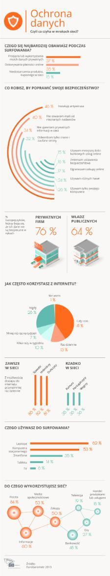 Infografika nt. ochrony danych