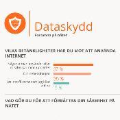 Nyhetsgrafik: Dataskydd