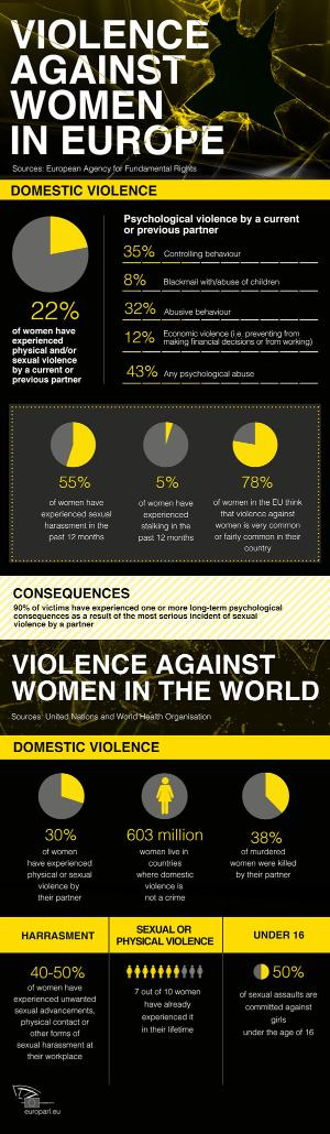 infographic about violence against women