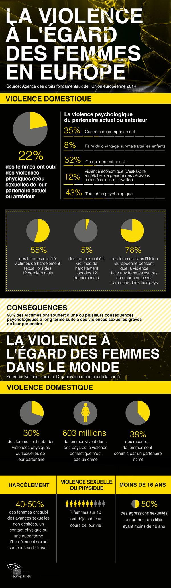 violence l gard des femmes la v rit qui d range actualit parlement europ en. Black Bedroom Furniture Sets. Home Design Ideas