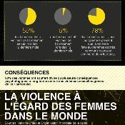 Infographie sur la violence conjugale
