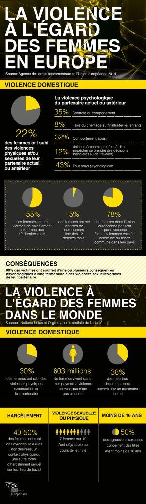 Infographie sur la violence à l'égard des femmes