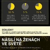 infografika - násilí na ženách