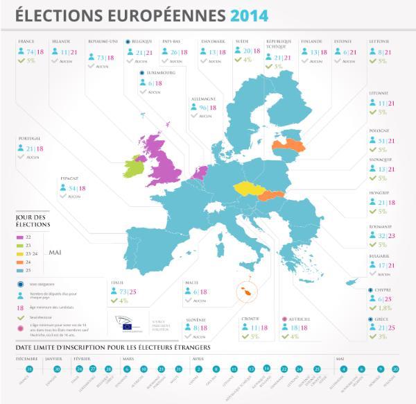 Infographie sur l'organisation des élections européennes 2014