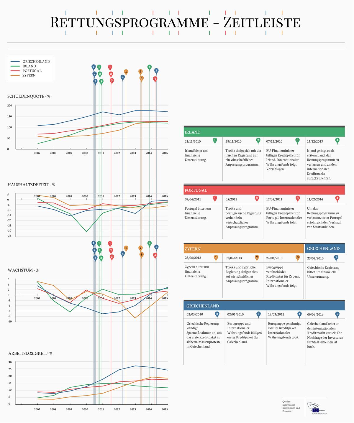 Troika-Infografik: Zeitleiste zu Rettungspaketen | Aktuelles ...