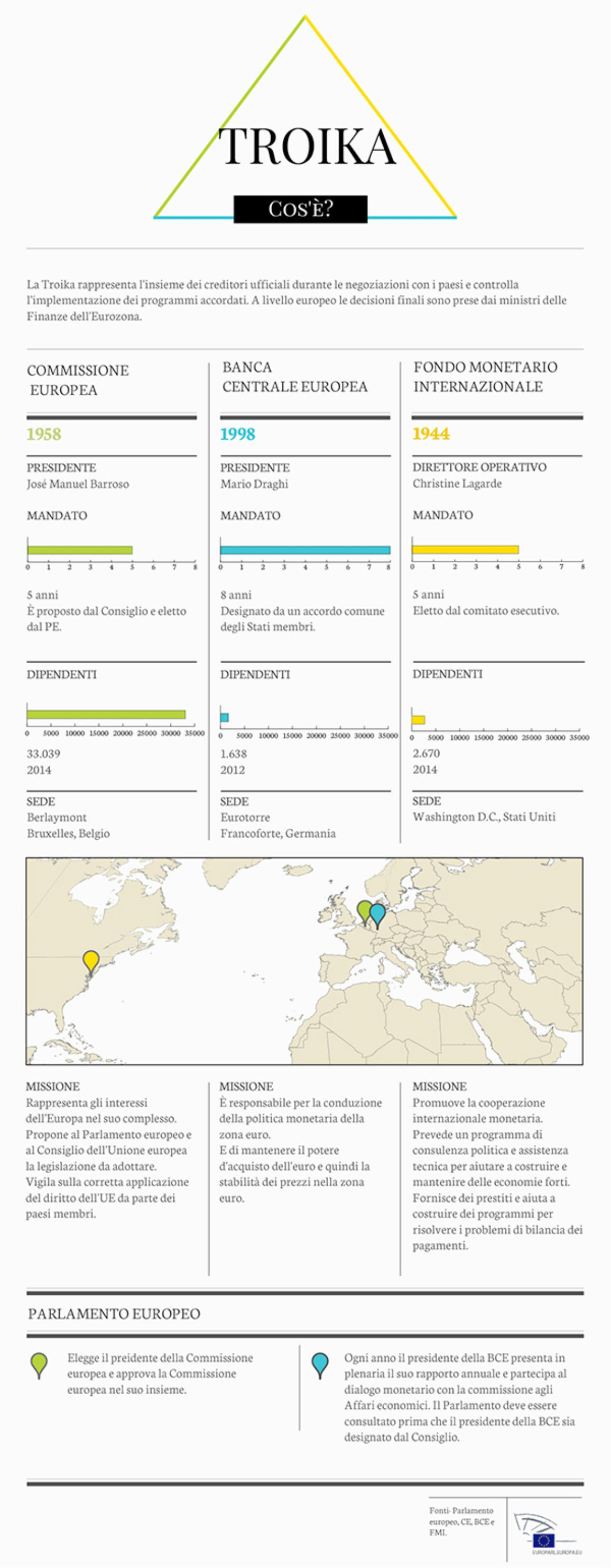 Infografica sulla Troika europea