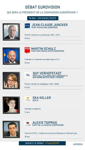 Infographie du Parlement européen représentant les candidats à la présidence de la Commission européenne