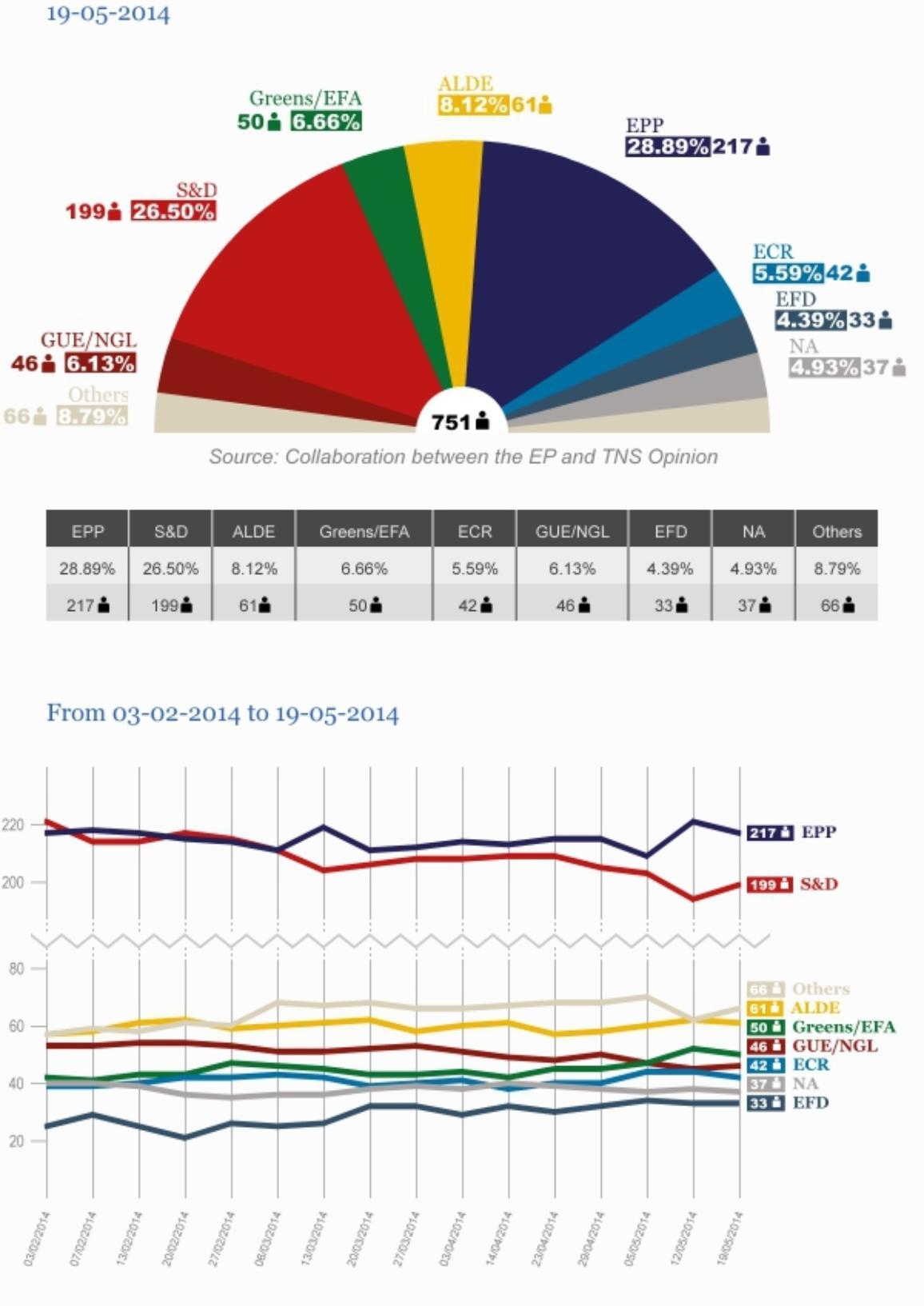 Prognoza podziału miejsc w Parlamencie Europejskim (19.05.2014 r.)