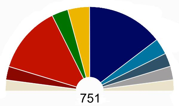 Camembert of the EP2014 results