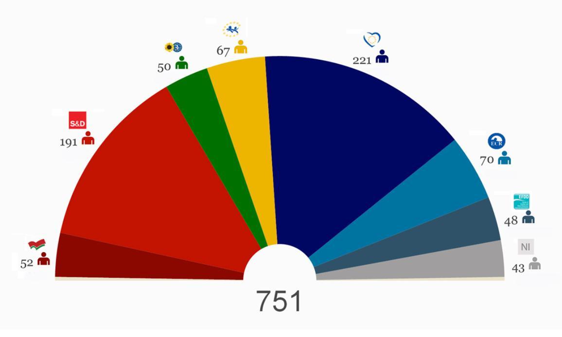 Разпределението на силите в ЕП към 24 юни 2014 г.
