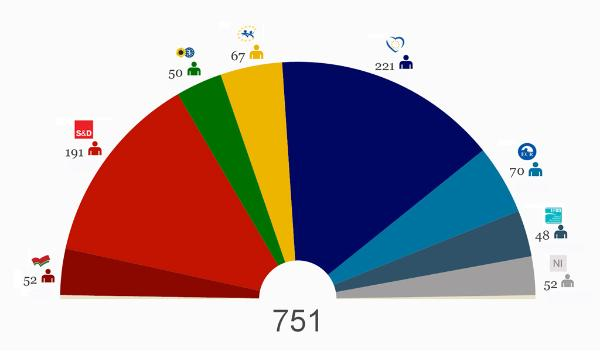 EP election results camembert