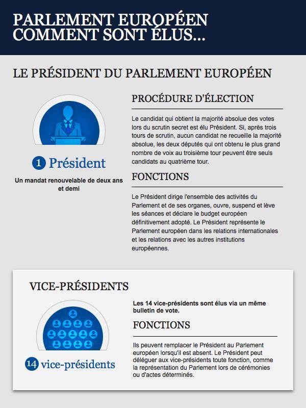 Infographie sur l'élection du président et des vice-présidents du Parlement européen