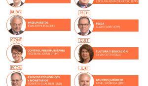 Nuestra infografía recopila a los Presidentes de las comisiones del PE