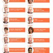 Nuestra infografía recopila a los Presidentes de las comisiones del PE.