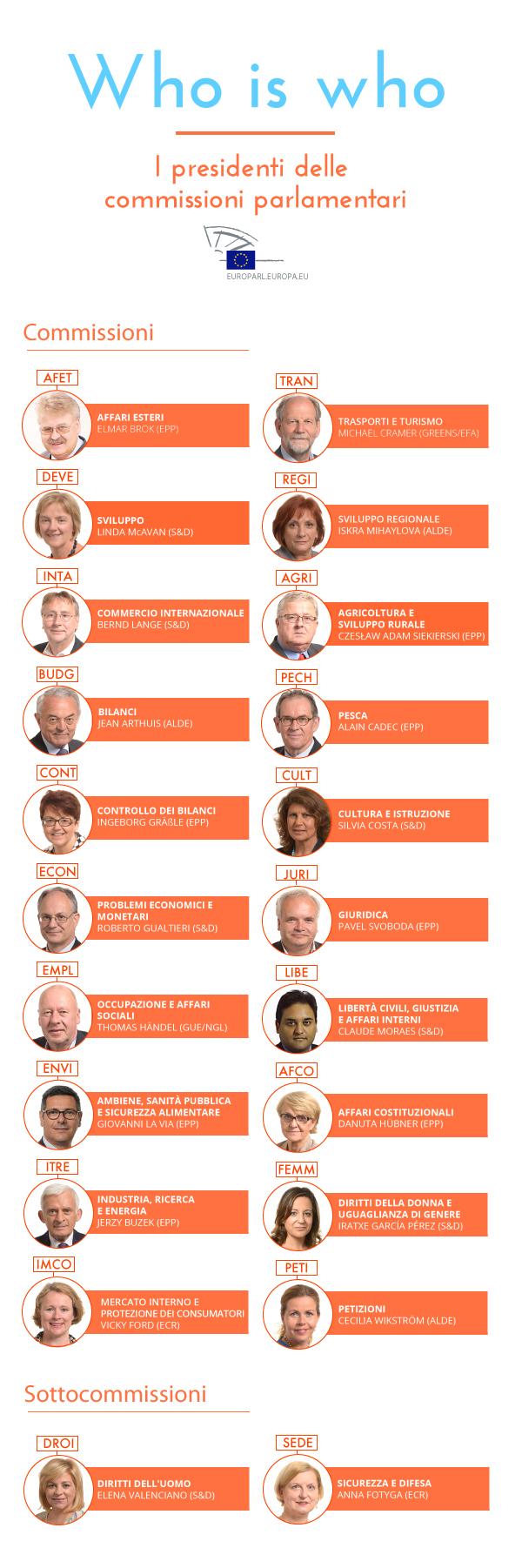 New_whos_who_committees_it.jpg