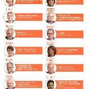 Infografiek met de commissievoorzitters