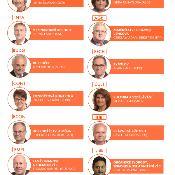 Kdo je kdo: předsedové parlamentních výborů_