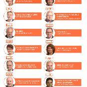 Parlamentin valiokuntien uudet puheenjohtajat.