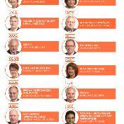 Kto jest kim w komisjach? Sprawdź w naszej infografice!