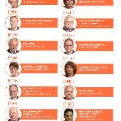 Infografika s portrétmi a menami predsedov parlamentných výborov