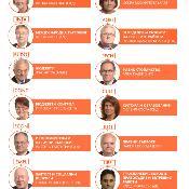 Вижте кои са председателите на комисии в ЕП