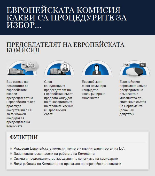 Инфографика: Процедурата за избор на Комисията