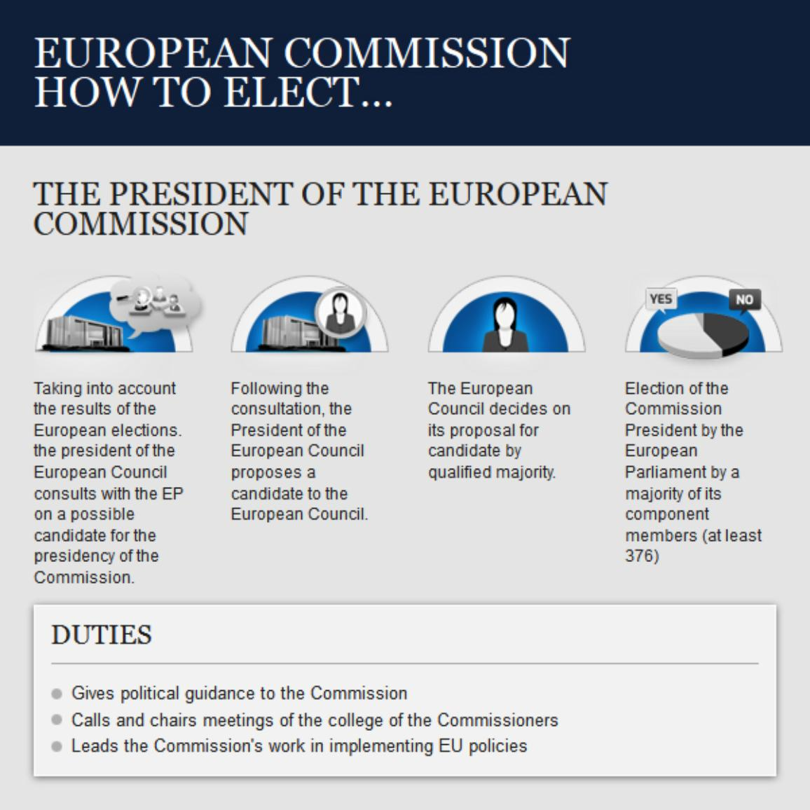 How the president of the European Commission gets elected ...