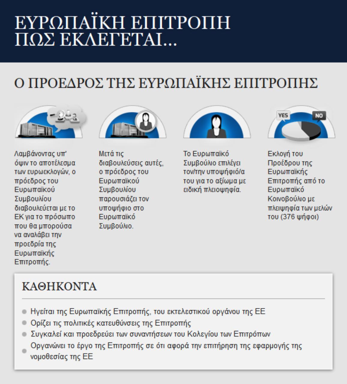Το ΕΚ ψηφίζει τον πρόεδρο της Ευρωπαϊκής Επιτροπής - γράφημα