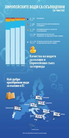 Инфографика: Води за къпане