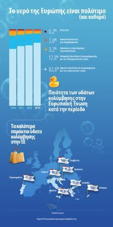 Γράφημα: τα καλύτερα παράκτια ύδατα κολύμβησης στην ΕΕ - έρευνα 2013