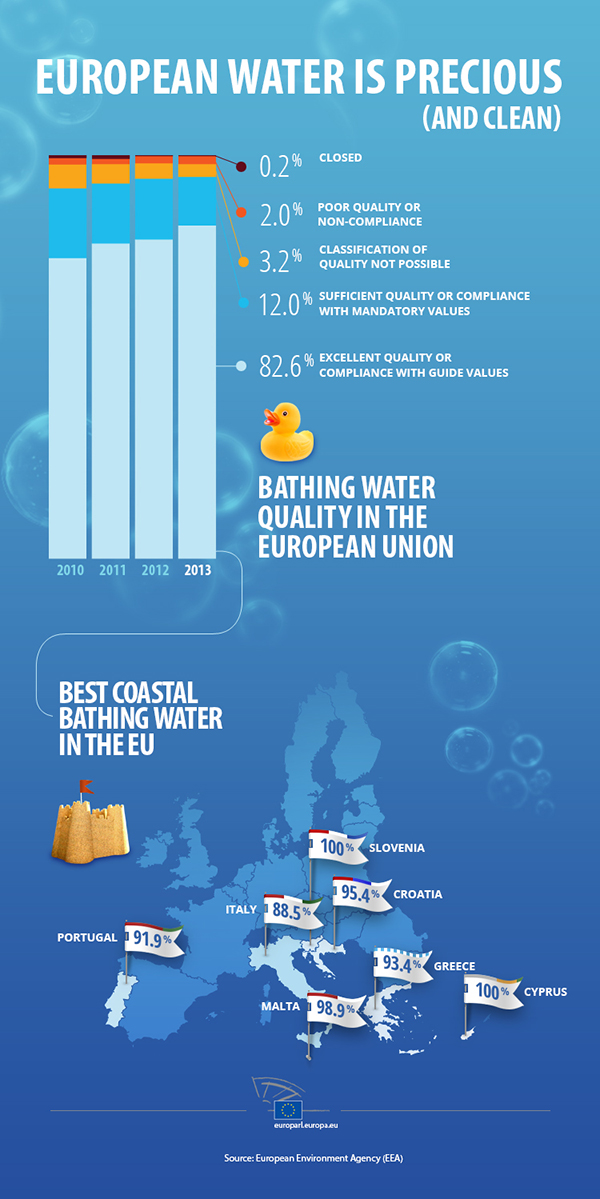The bathing water seems to be pretty good in Europe, but in some countries it is cleaner than in others.
