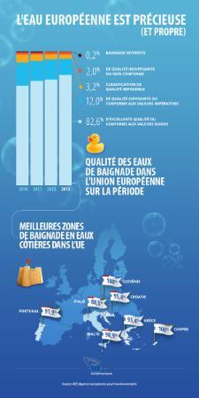 Infographie des eaux de baignade dans UE