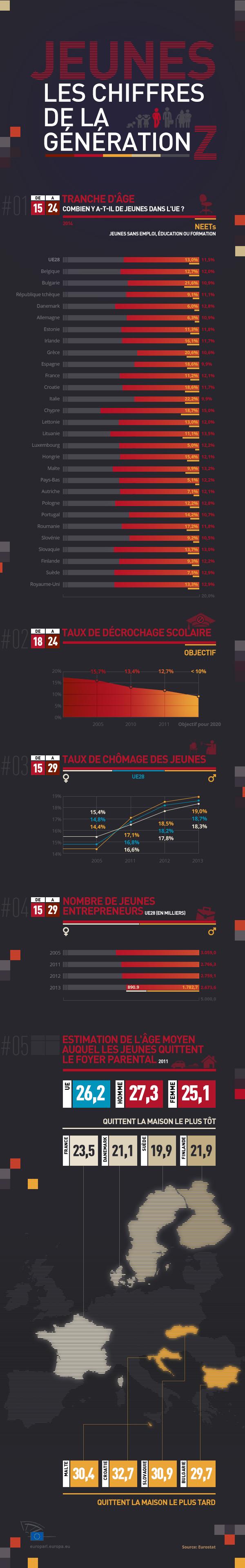 Infographie sur la jeunesse européenne