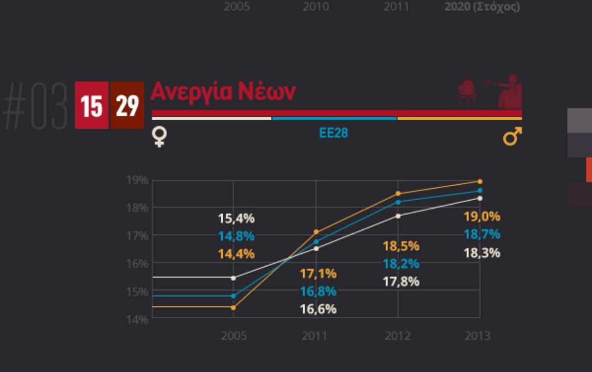 Παγκόσμια Ημέρα των Νέων: η καταπολέμηση της ανεργίας  - γράφημα