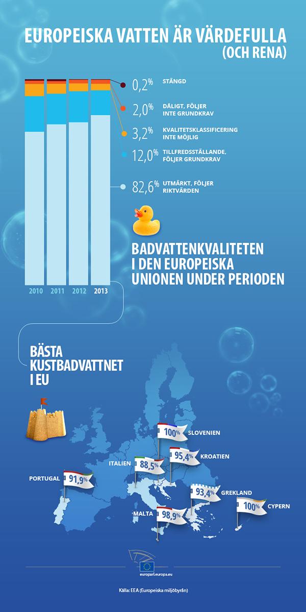 Nyhetsgrafik om badvatten i EU