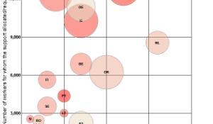 Die Grafik zeigt, wie viel die einzelnen EU-Staaten im Rahmen des EU-Globalisierungsfonds erhalten haben