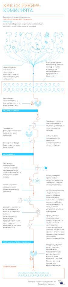 Инфографика: как Парламентът ще вземе решение дали да одобри новата Европейска комисия