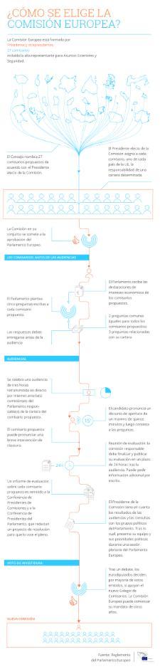 Nuestra infografía explica los pasos para que los eurodiputados evalúen a los candidatos a comisario europeo.